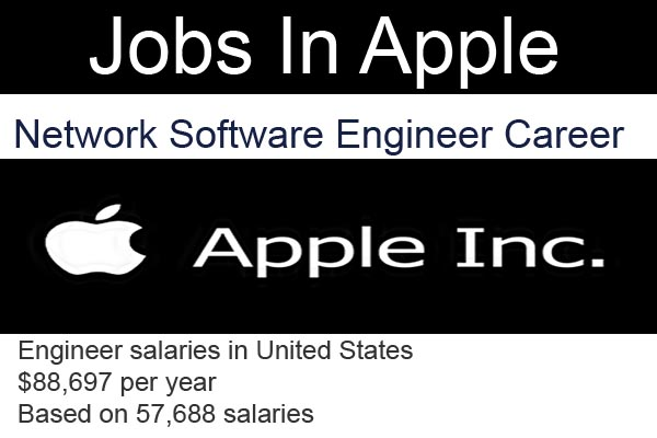Network software engineer JOBS